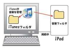 iPodとPCが接続された状態