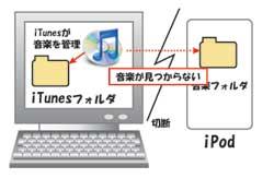 iPodとPCを切断したイメージ