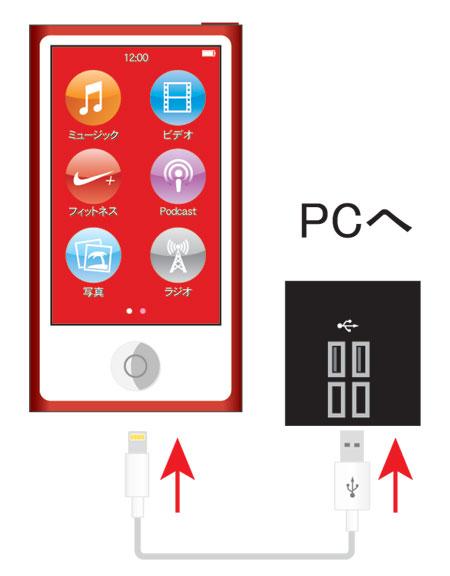 iPod nano[第7世代]とパソコンを接続します。