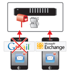 iPod touchでGmail新規メールアカウントの追加