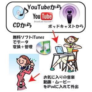 iPod、iTunesにできることイメージ